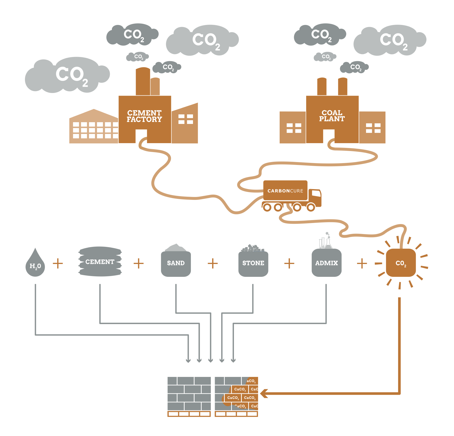 CarbonCure Infographic.png